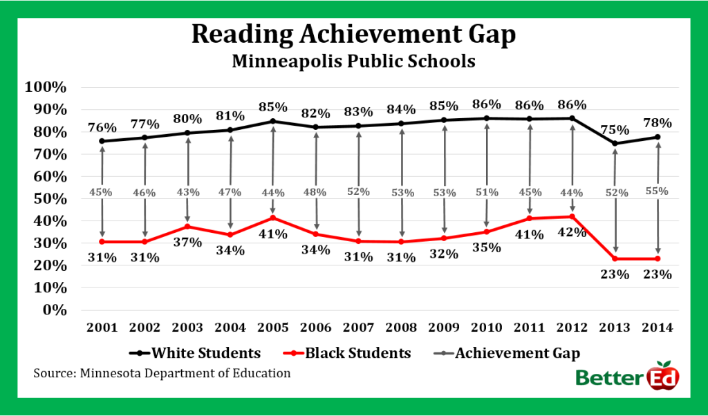 achievement gap by race rather than motivation
